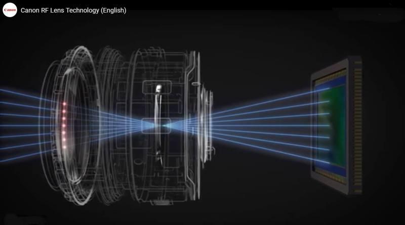 ¿Son mejores las ópticas de los sistema sin espejo? Canon reconoce que sí y explica por qué