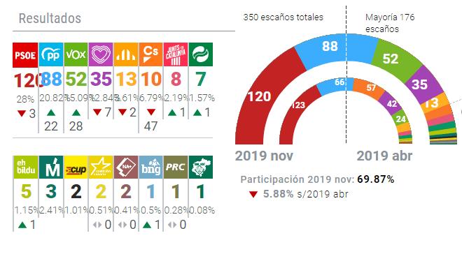 El PSOE gana las elecciones pero continúa la situación de bloqueo político después del 10N