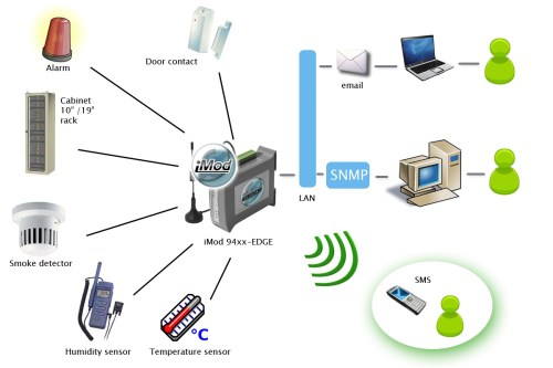 small resolution of example of use imod telemetry module in building monitoring system