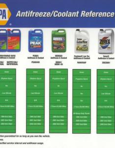 Antifreeze application charts also universal coolants rh aa car