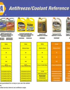 Antifreeze application charts also coolant rh aa car