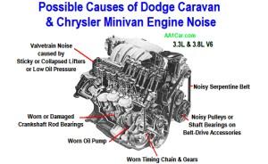 Dodge Caravan & Chrysler Minivan Engine Noise