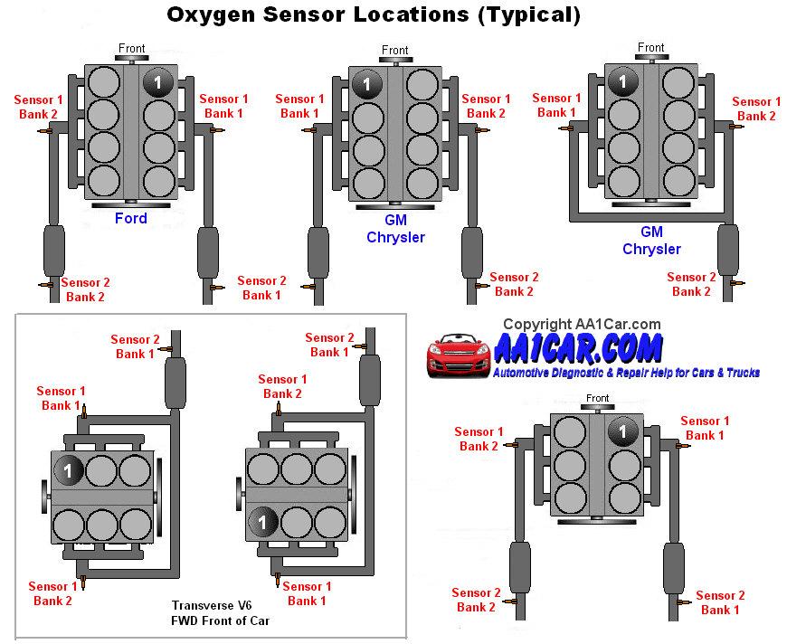 oxygen sensor wiring diagram 2005 tahoe