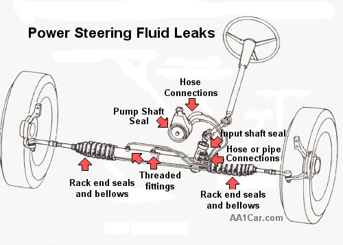 1993 chevy silverado power steering pump