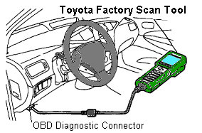 2006 Toyotum Highlander Obd Connector Wiring Diagram