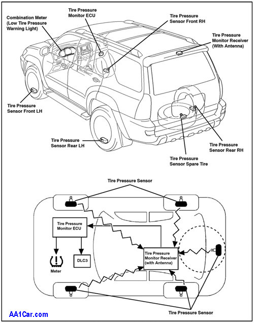 How Do Tire Pressure Sensors Work In New Cars