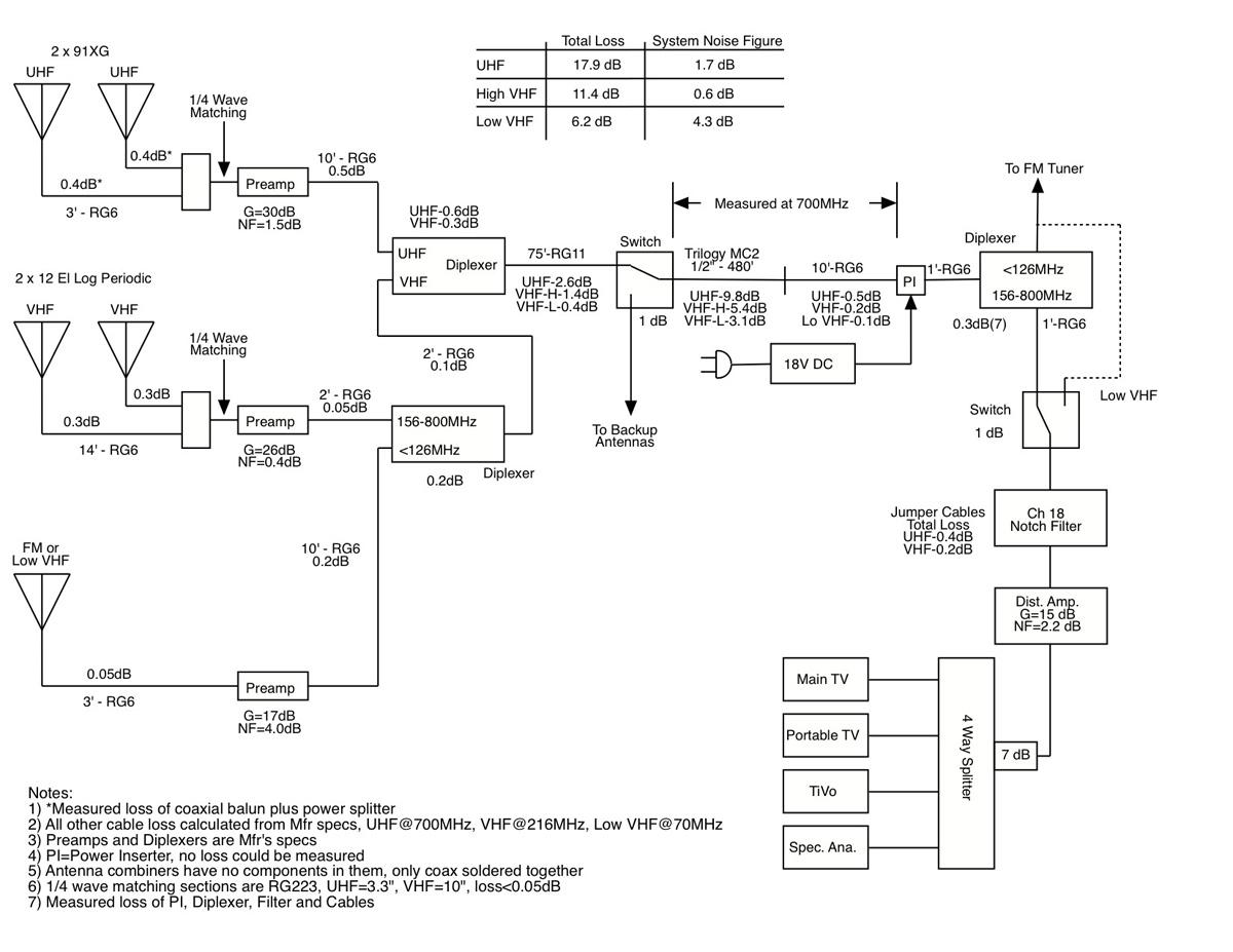 hight resolution of tv antenna block diagram