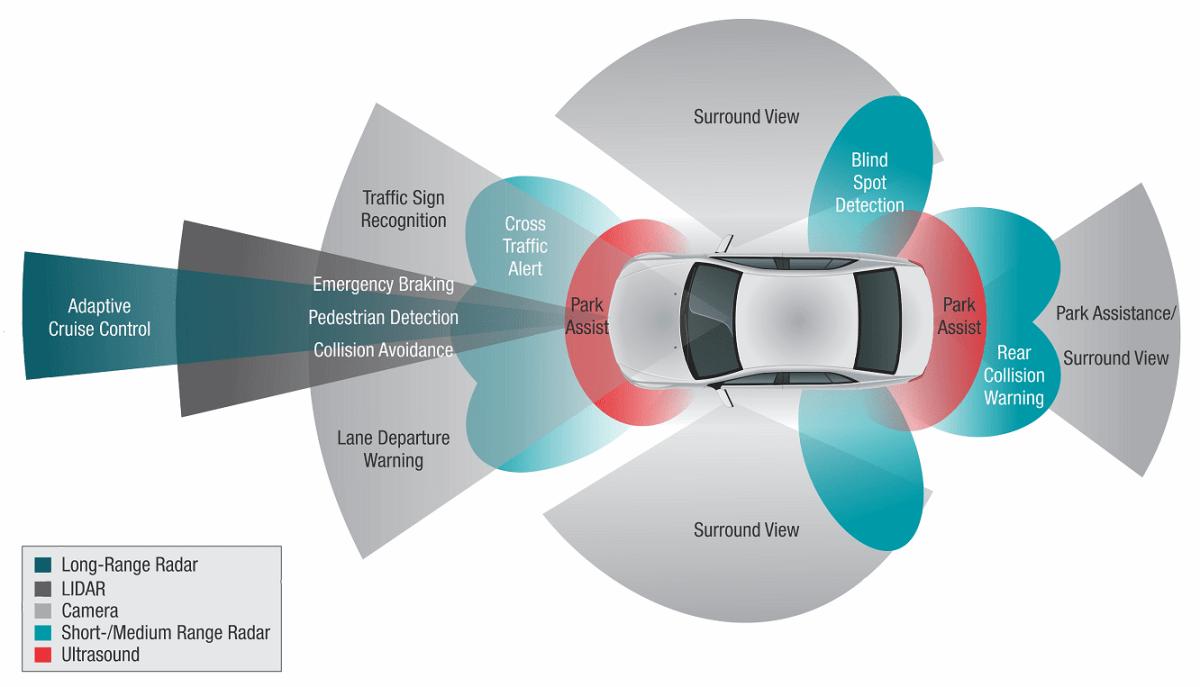 Adas Sensor Calibration Increases Repair Costs Airpro Diagnostics Renault Cruise Control Diagram