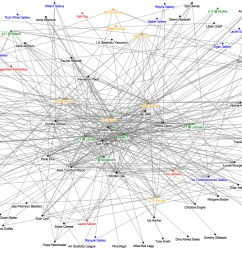 network chart mapping the relationships between artists black galleries  [ 1567 x 750 Pixel ]