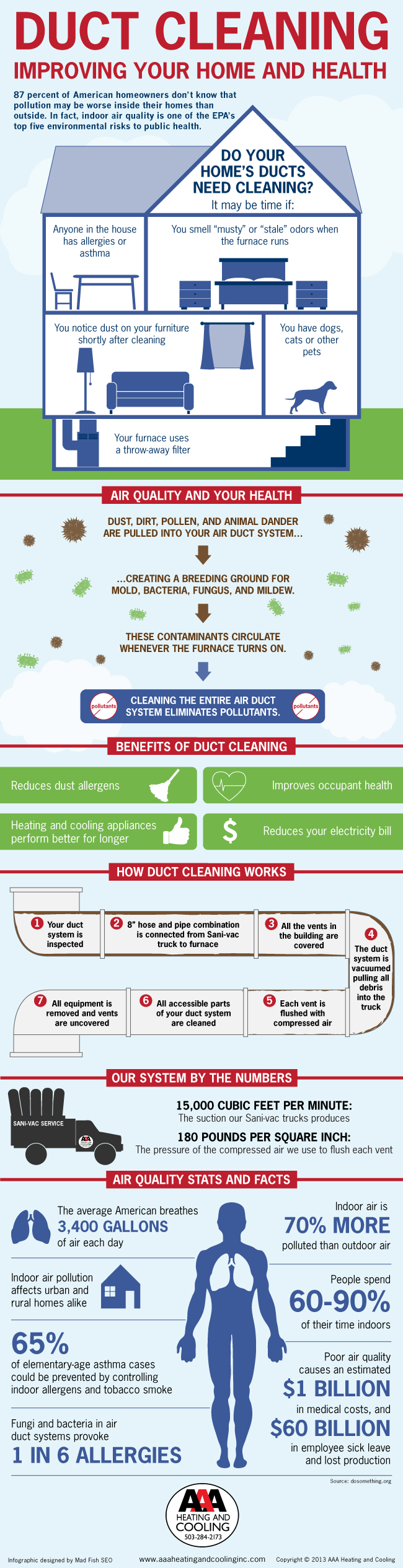 infographic, duct cleaning, air ducts, california air, air conditioning, heating, repairs, los angeles, lomita