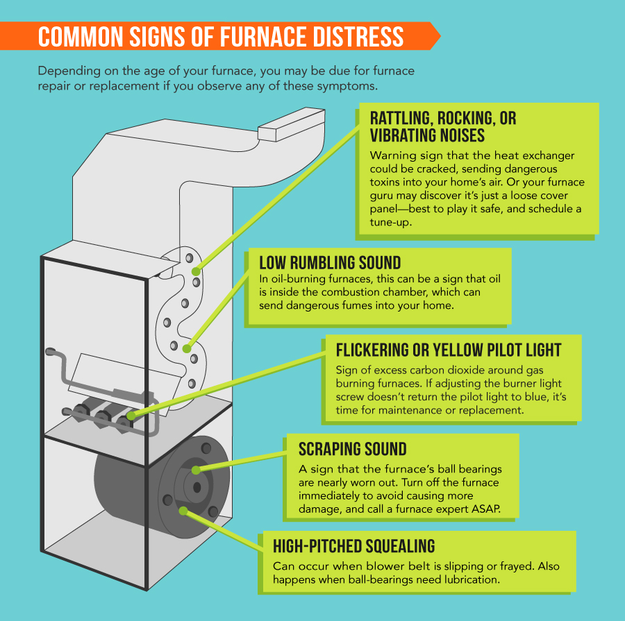 Why is My Furnace Clicking 3 Common Furnace Problems