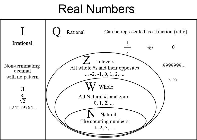 irrational number diagram pioneer deh 4250sd wiring sets real numbers