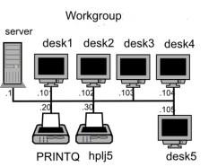 small-office-network-dubai