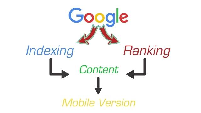 SEO Ranking Factors In 2021 for mobile first indexing