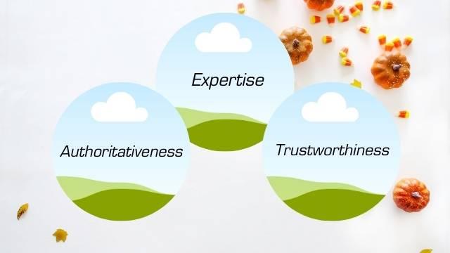 SEO EAT (Expertise, Authoritativeness, Trustworthiness)