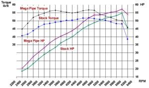 Aaen Performance  Mega Power Pipe for Polaris, Arctic Cat, Suzuki and Yamaha