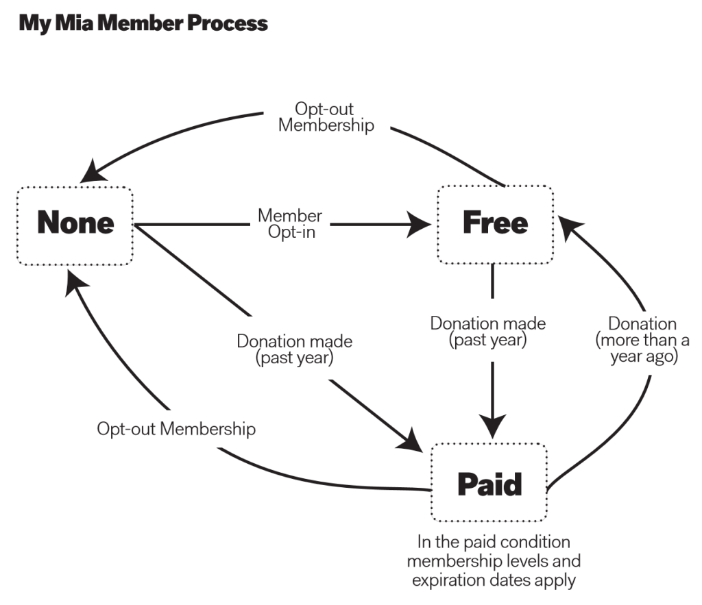 Infographic showing MIA membership process from no membership to paid membership