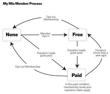 Infographic showing MIA membership process from no membership to paid membership