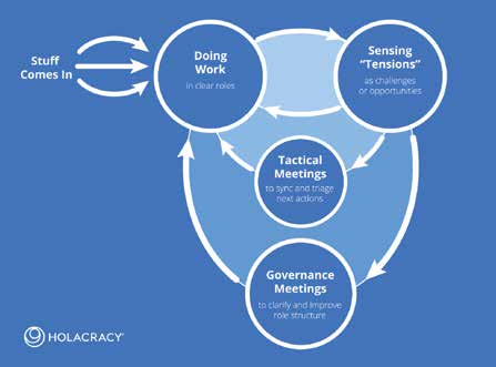 Diagram of workflow in a holacratic organization. Courtesy of Holacracy