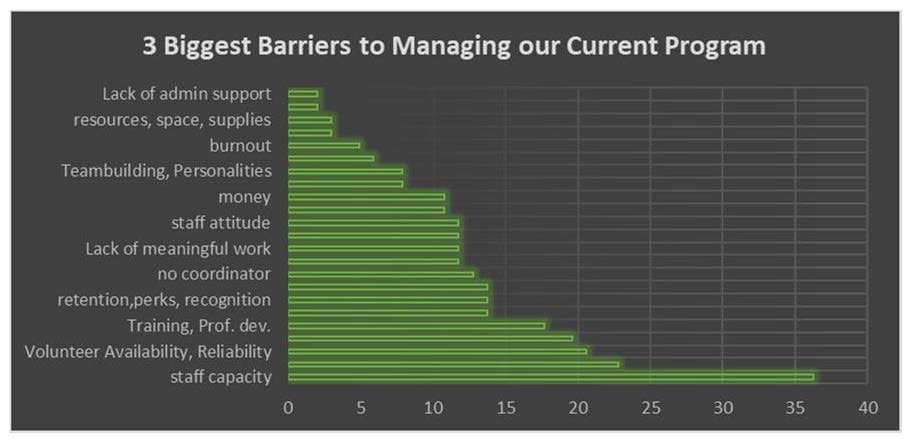 Graph showing the 3 biggest barriers to managing a volunteer program