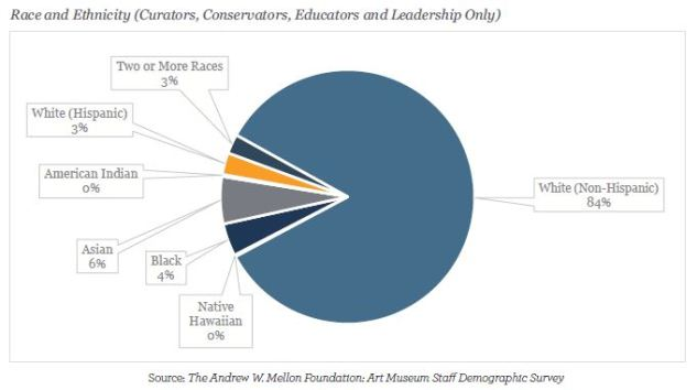 Pie chart showing the race and ethnicity of curators, educators, and leadership in art museums. 84% are White (non-Hispanic)