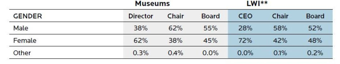 A table showing a snapshot of current board and chief executive demographics by gender.