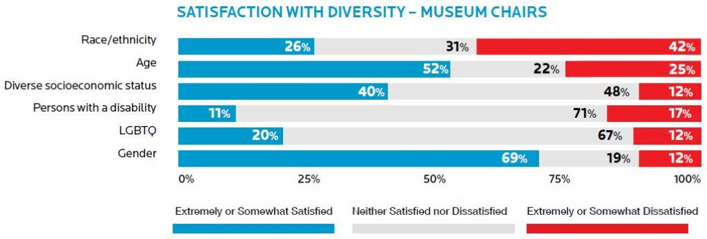 A table showing a satisfaction with diversity by museum board chairs.