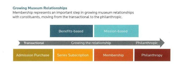 Chart showing how to grow memberships.
