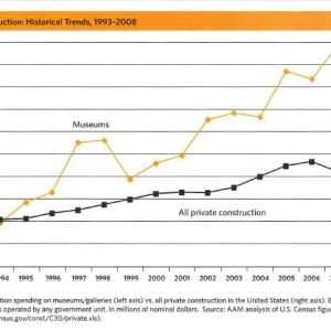 Museum Construction Historical Trends