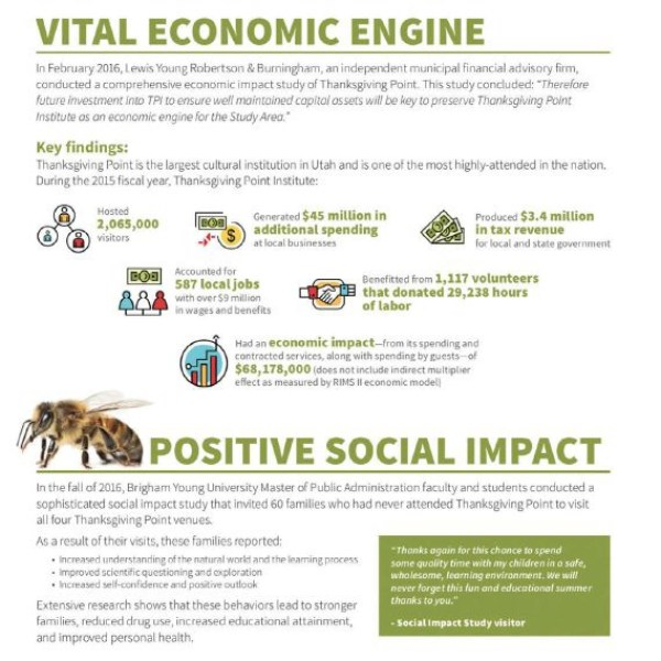 This sheet shows the Vital Economic benefits of Thanskgiving Point including that it hosted 2,065,000 visitors during the 2015 fiscal year, generated $45 million in additional spending, produced $3.4 million in tax revenue, accounted for 587 local jobs, benefitted from 1,117 volunteers that donated 29,238 hours of labor, and had an economic impact of $68,178,000. And, that it has a Positive Social Impact that as a result of their visits families reported having an increased understanding of the natural world, improved scientific questionsing, and increased self-confidence and positive outlook.