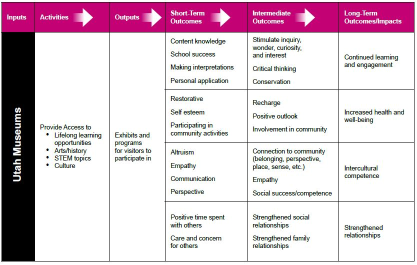 This chart show inputs, activities, outputs, short-term outcomes, intermediate outcome, and long-term outcomes from the social impact study.