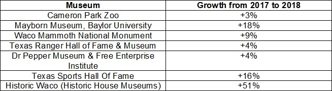 A chart shows the attendance growth of specific museums between 2017 and 2018: Cameron Park Zoo by 3 percent, Mayborn Museum of Baylor University by 18 percent, Waco Mammoth National Monument by 9 percent, Texas Ranger Hall of Fame & Museum by 4 percent, Dr. Pepper Museum & Free Enterprise Institute by 4 percent, Texas Sports Hall of Fame by 16 percent, and Historic Waco (Historic House Museums) by 51 percent.