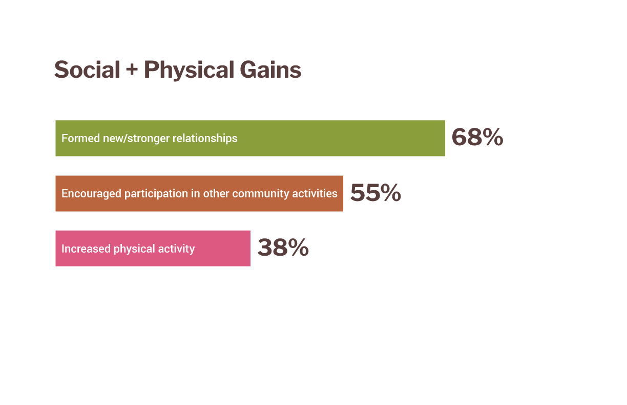 "A chart reading ""Social + Physical Gains."" 68 percent say ""formed new/stronger relationships,"" 55 percent say ""encouraged participation in other community activities,"" and 38 percent say ""increased physical activity."""