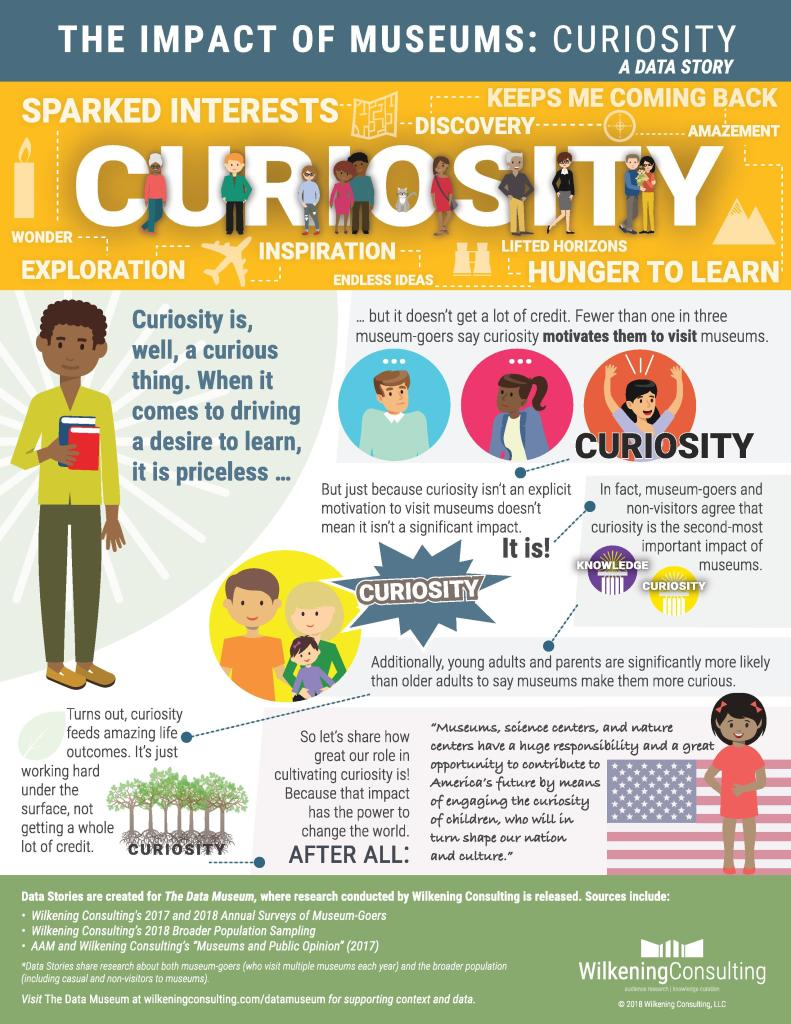 "A graphic titled ""The Impact of Museums: Curiosity"""
