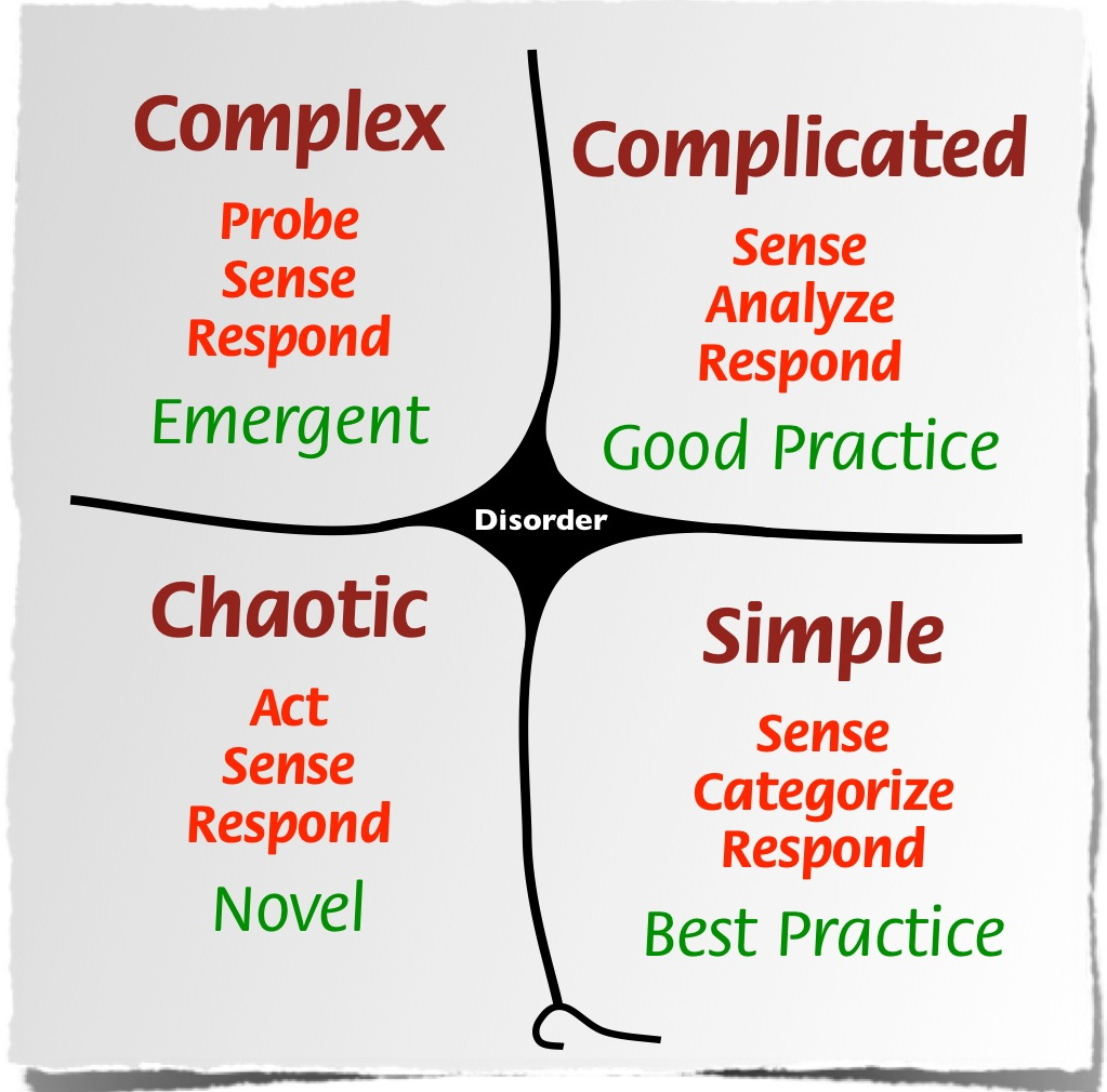 """A diagram showing four separate domains: complex, complicated, simple, and chaotic."""""""