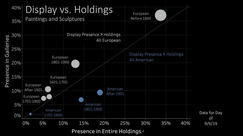 A chart showing the proportion of artworks on display versus in the museum's holdings of European versus American art