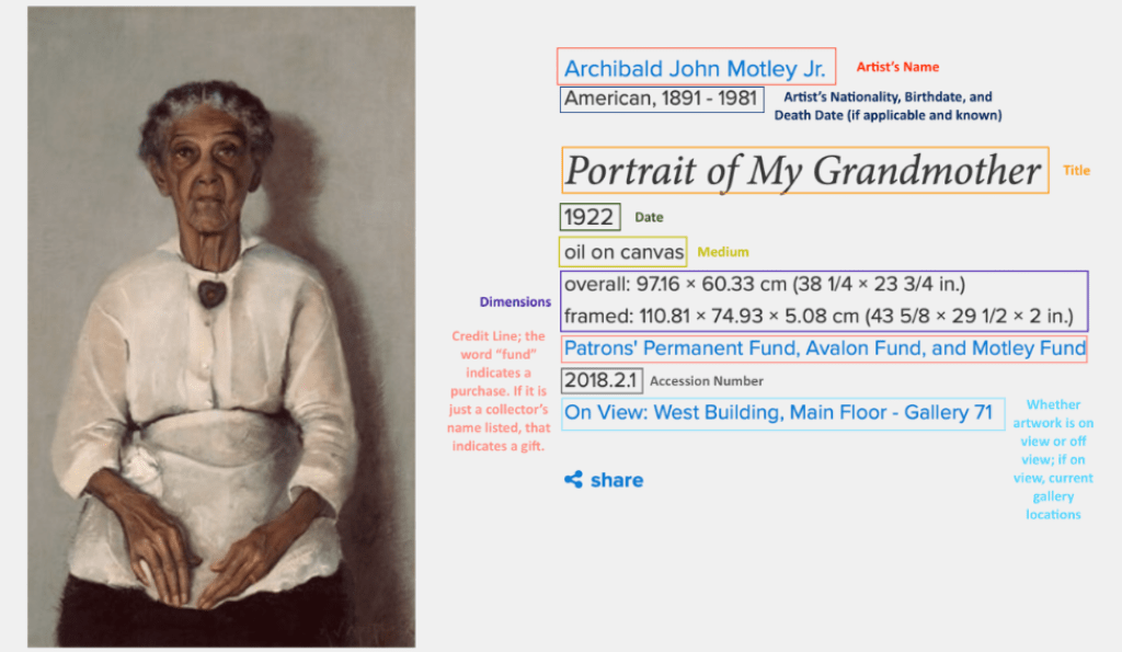 An image of a painting next to its data attributes, such as title, date, medium, dimensions, and credit line