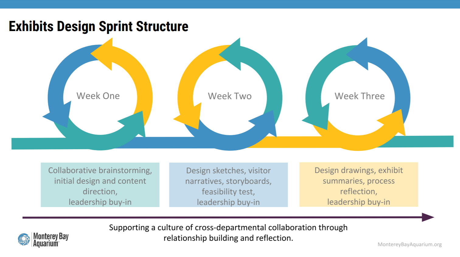 "A graphic with the Monterey Bay Aquarium logo titled ""Exhibits Design Sprint Structure,"" reading ""Week One: collaborative brainstorming, initial design and content direction, leadership buy-in;"" ""Week Two: Design sketches, visitor narratives, storyboards, feasibility test, leadership buy-in;"" and ""Week Three: Design drawings, exhibit summaries, process reflection, leadership buy-in."" A caption underneath reads ""Supporting a culture of cross-departmental collaboration through relationship building and reflection."""