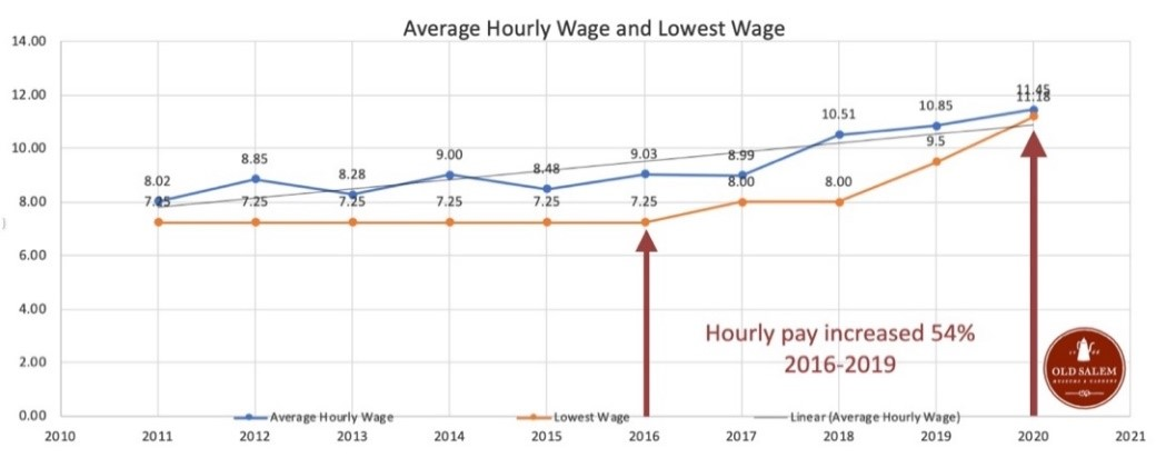 "A graph showing the average hourly wage and lowest wage at the museum over time, marked with the notation that ""hourly pay increased 54% 2016-2019"""