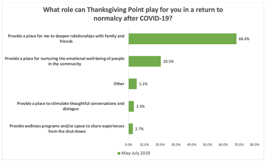 """A chart showing the distribution of responses to the question """"What role can Thanksgiving Point play for you in a return to normalcy after COVID-19?,"""" with """"Provide a place for me to deepen relationships with family and friends"""" in the lead at 68.4 percent,"""