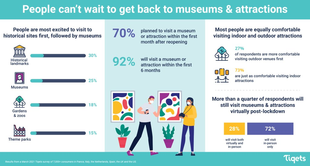 """An infographic labeled """"People cant wait to get back to museums & attractions,"""" which breaks down what types of museums people are most excited to visit first (historical landmarks at 30 percent, followed by museums at 25 percent, followed by gardens and zoos at 18 percent, followed by theme parks at 15 percent), how long after reopening people plan to visit (within the first month for 70 percent of people and within the first six months for 92 percent), how comfortable people are with indoor vs. outdoor venues (27 percent are more comfortable with outdoor venues first, while 73 percent are just as comfortable visiting indoor attractions), and how many will keep engaging with virtual programming after lockdown (28 percent will visit both virtually and in person, 72 percent will visit in-person only)."""