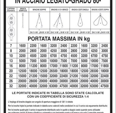 PORTATA DELLE BRACHE DI CATENA IN ACCIAIO LEGATO-GRADO 80