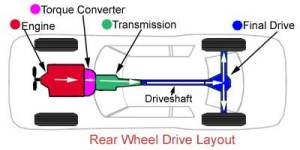 Front Wheel Drive Vs Rear Wheel Drive Vehicles | AAMCO