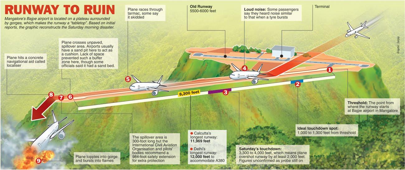 Mangalore air crash: How it happened? - Aanavandi Travel Blog