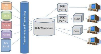 Westland gunt onderhoud datawarehouse aan Centennium