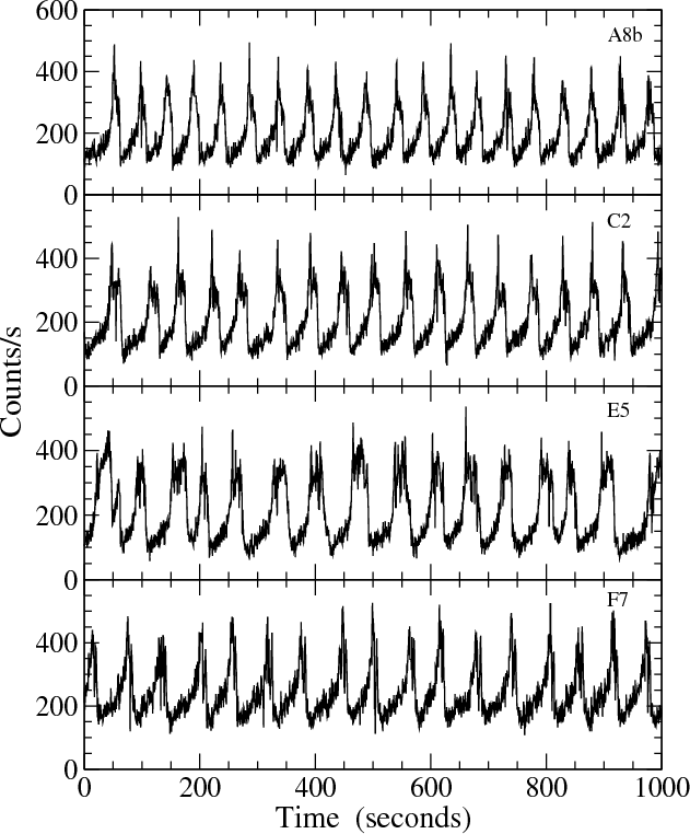 The complex behaviour of the microquasar GRS 1915+105 in