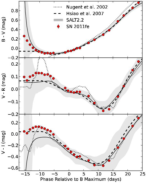 Spectrophotometric time series of SN 2011fe from the