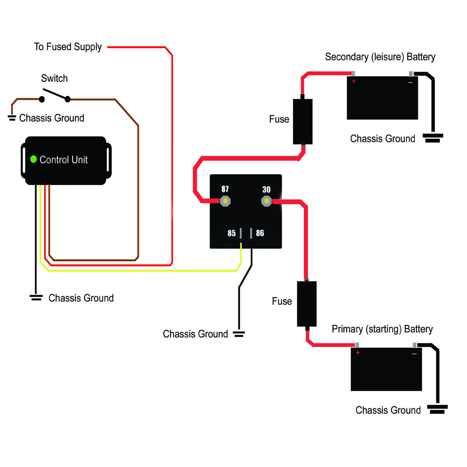 small resolution of in the above diagram the text reading to fused supply should read to ignition switched supply that is only powered when the ignition is on