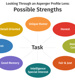 asperger profiles the big picture strengths the asperger autism network aane  [ 1440 x 984 Pixel ]