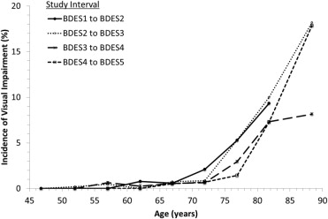 Incidence of Visual Impairment Over a 20-Year Period